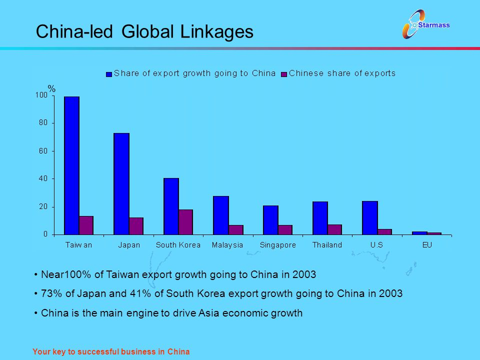 Your key to successful business in China China-led Global Linkages Near100% of Taiwan export growth going to China in 2003 73% of Japan and 41% of Sou