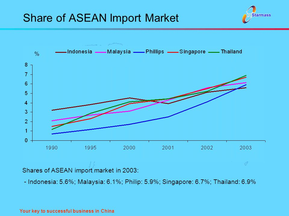 Your key to successful business in China Share of ASEAN Import Market Shares of ASEAN import market in 2003: - Indonesia: 5.6%; Malaysia: 6.1%; Philip