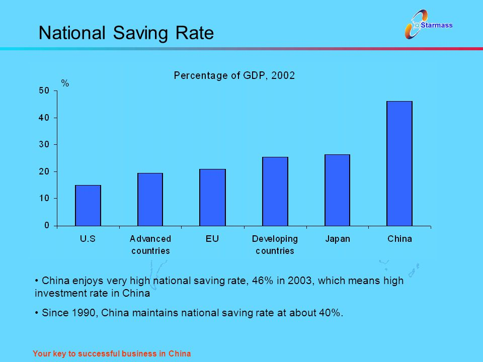 Your key to successful business in China National Saving Rate China enjoys very high national saving rate, 46% in 2003, which means high investment ra