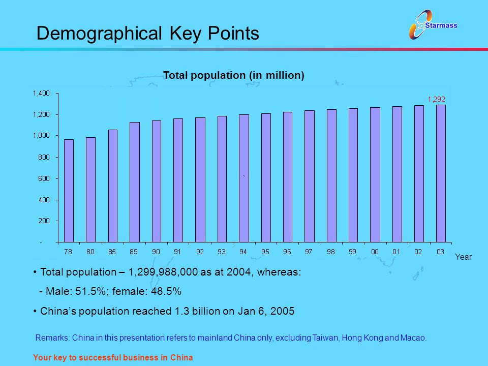 Your key to successful business in China Demographical Key Points Total population – 1,299,988,000 as at 2004, whereas: - Male: 51.5%; female: 48.5% C