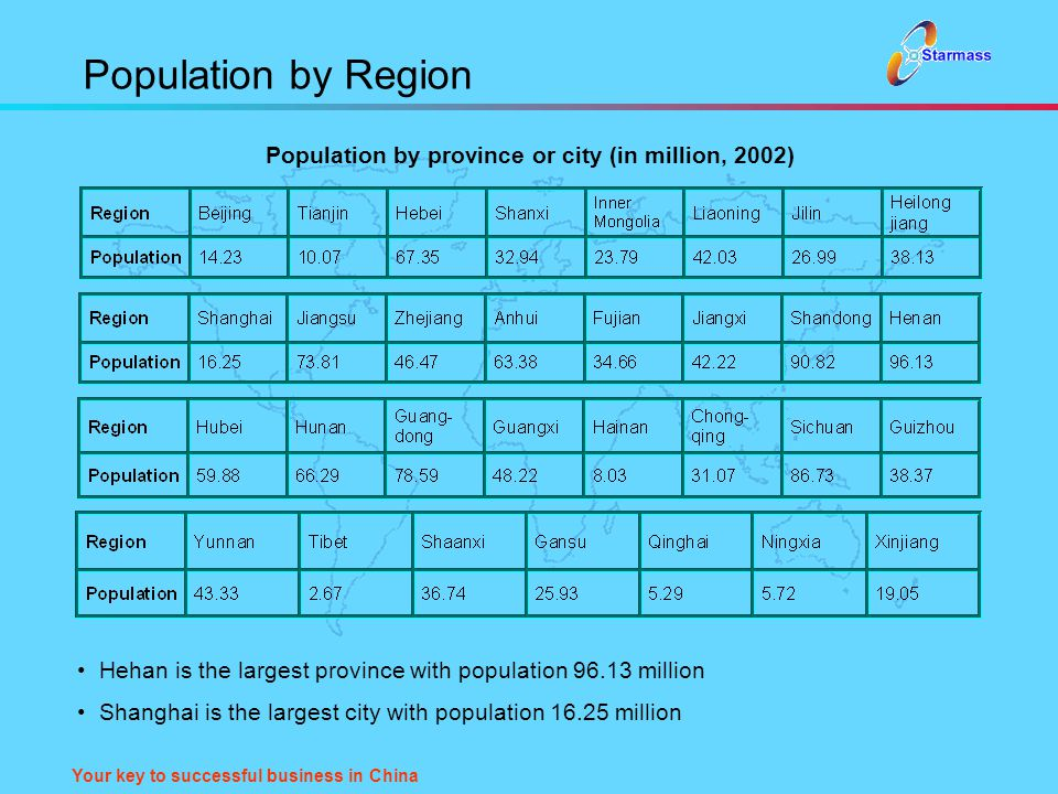 Your key to successful business in China Population by Region Population by province or city (in million, 2002) Hehan is the largest province with pop