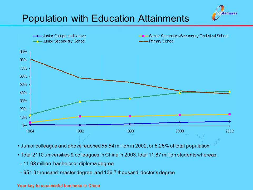 Your key to successful business in China Population with Education Attainments Junior colleague and above reached 55.54 million in 2002, or 5.25% of t