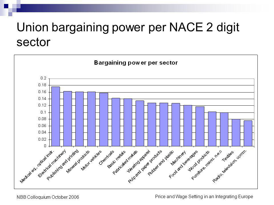 Price and Wage Setting in an Integrating Europe NBB Colloquium October 2006 Union bargaining power per NACE 2 digit sector