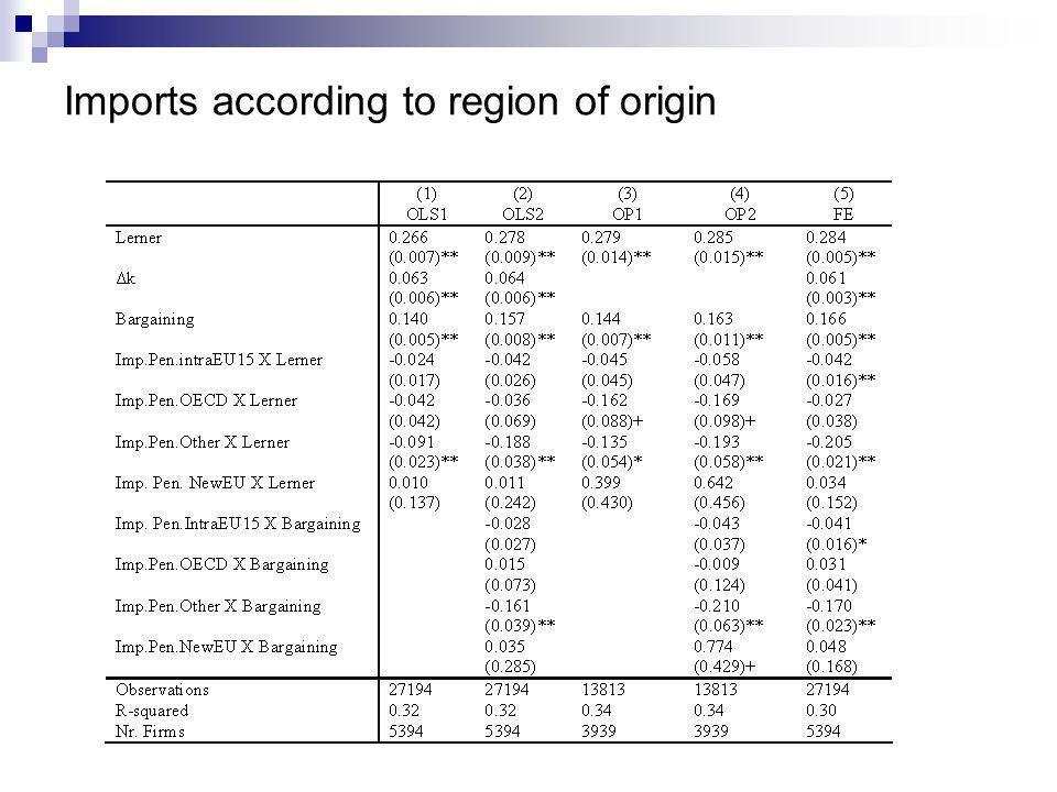 Imports according to region of origin
