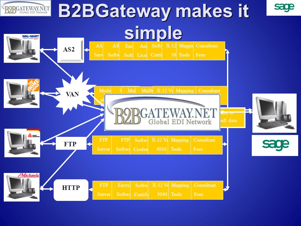 So how does it work.The B2BGateway EDI application runs on the desktop.