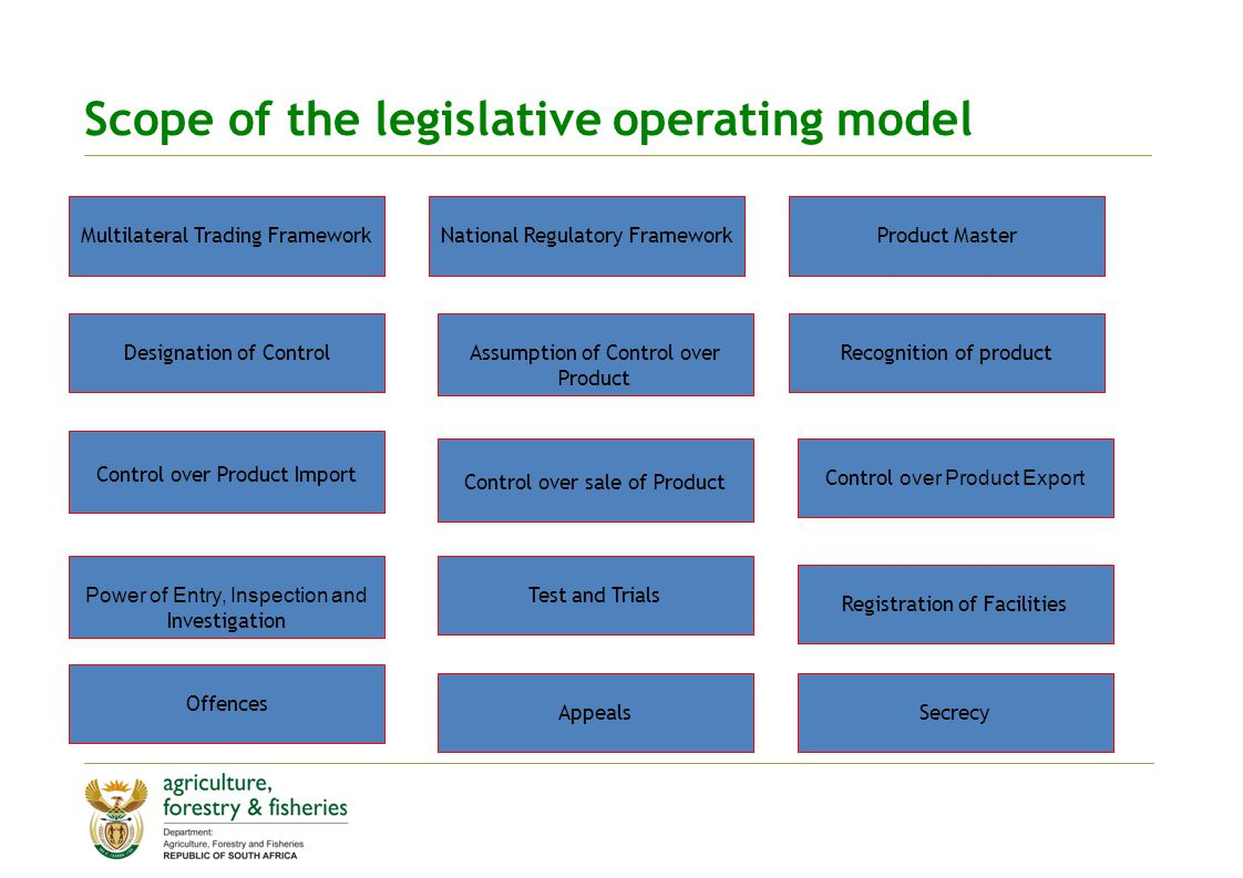 Scope of the legislative operating model Multilateral Trading FrameworkNational Regulatory FrameworkProduct Master Designation of ControlAssumption of Control over Product Recognition of product Control over Product Import Control over sale of Product Control over Product Export Power of Entry, Inspection and Investigation Test and Trials Registration of Facilities Offences AppealsSecrecy