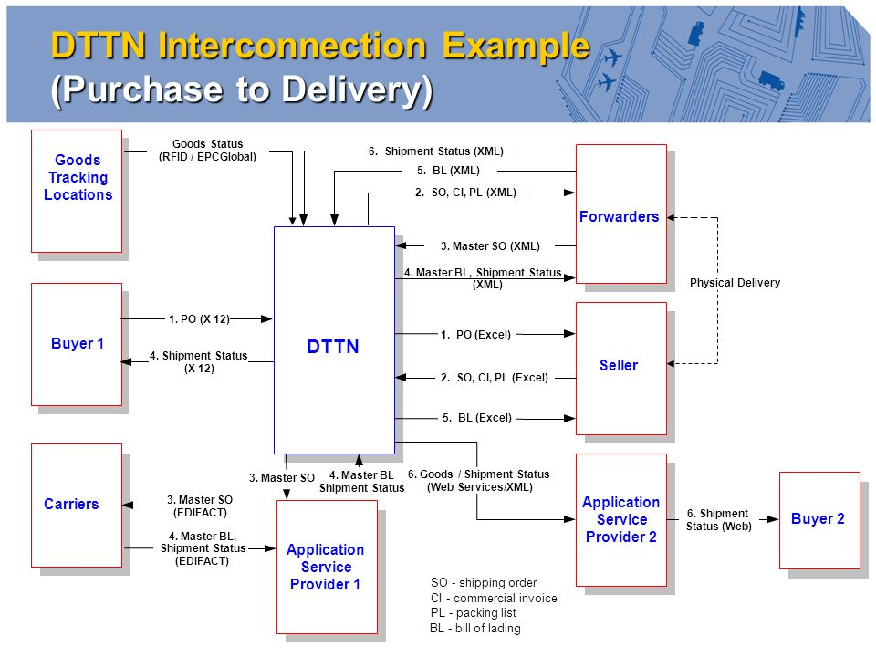 10 DTTN Interconnection Example (Purchase to Delivery) Goods Tracking Locations Buyer 1 DTTN 1.