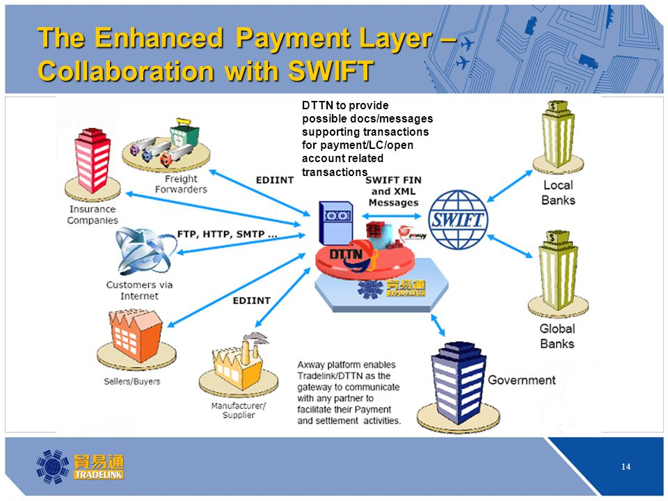 14 The Enhanced Payment Layer – Collaboration with SWIFT DTTN to provide possible docs/messages supporting transactions for payment/LC/open account related transactions