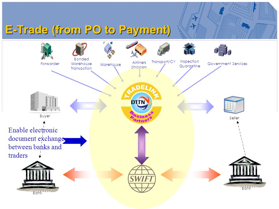 15 Buyer Seller Bonded Warehouse Transaction Warehouse Airliners Shippers Transport/CY Inspection Quarantine ForwarderGovernment Services Enable electronic document exchange between banks and traders Bank E-Trade (from PO to Payment)
