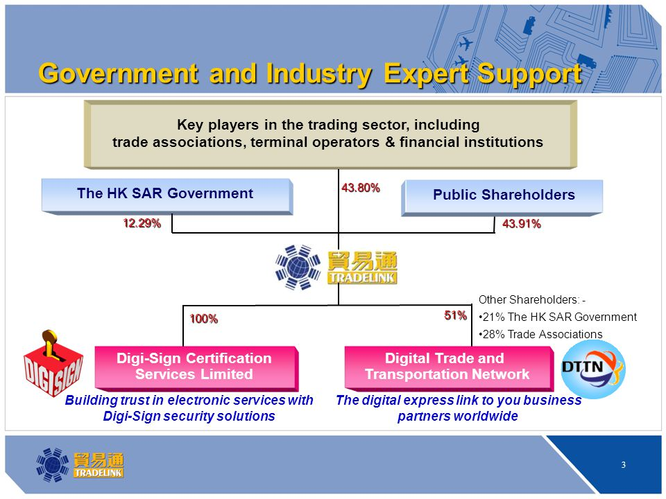 3 The HK SAR Government Key players in the trading sector, including trade associations, terminal operators & financial institutions 43.80% 12.29% Public Shareholders 43.91% Digi-Sign Certification Services Limited Digital Trade and Transportation Network Other Shareholders: - 21% The HK SAR Government 28% Trade Associations Government and Industry Expert Support 100% 51% The digital express link to you business partners worldwide Building trust in electronic services with Digi-Sign security solutions