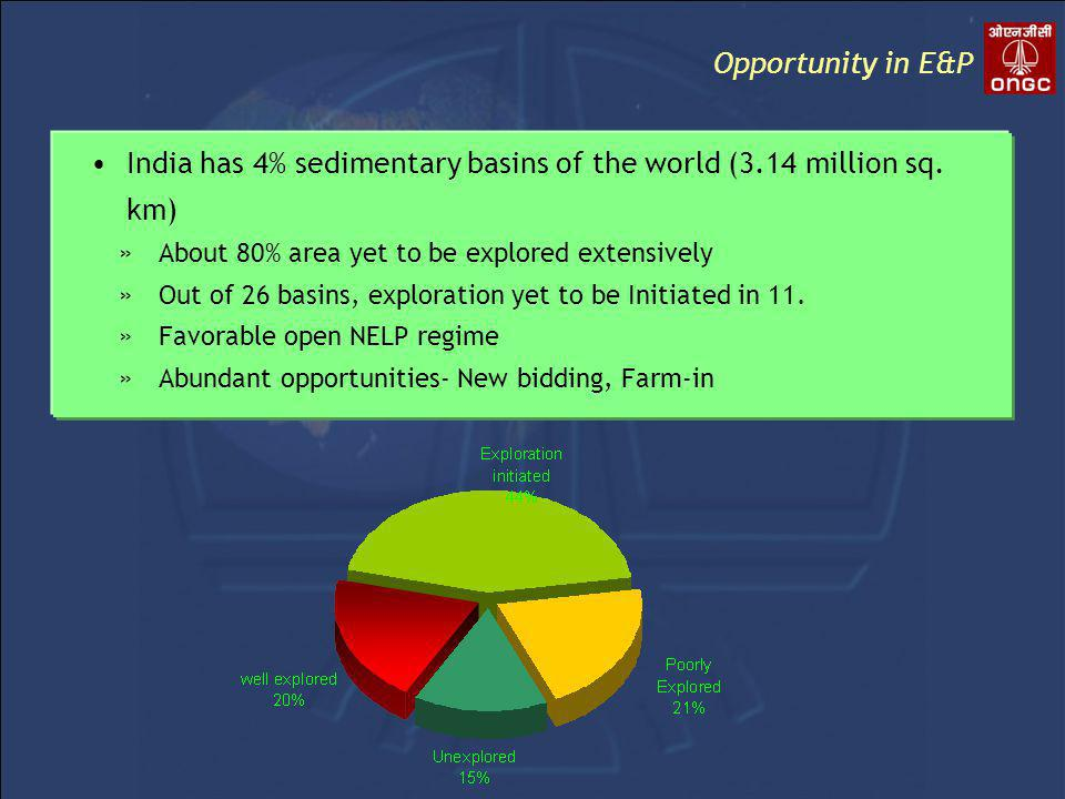 Opportunity in E&P India has 4% sedimentary basins of the world (3.14 million sq.