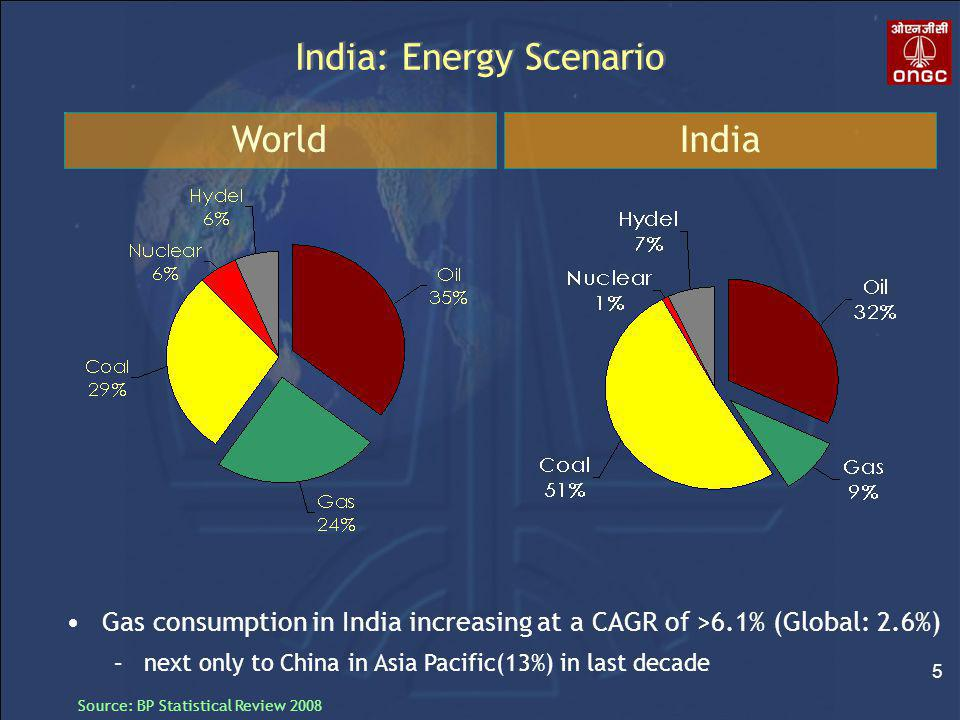 5 India: Energy Scenario Source: BP Statistical Review 2008 WorldIndia Gas consumption in India increasing at a CAGR of >6.1% (Global: 2.6%) –next only to China in Asia Pacific(13%) in last decade
