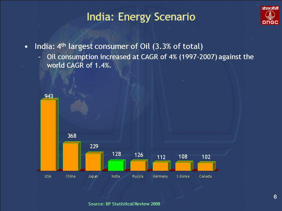 6 Source: BP Statistical Review 2008 India: Energy Scenario India: 4 th largest consumer of Oil (3.3% of total) –Oil consumption increased at CAGR of 4% (1997-2007) against the world CAGR of 1.4%.