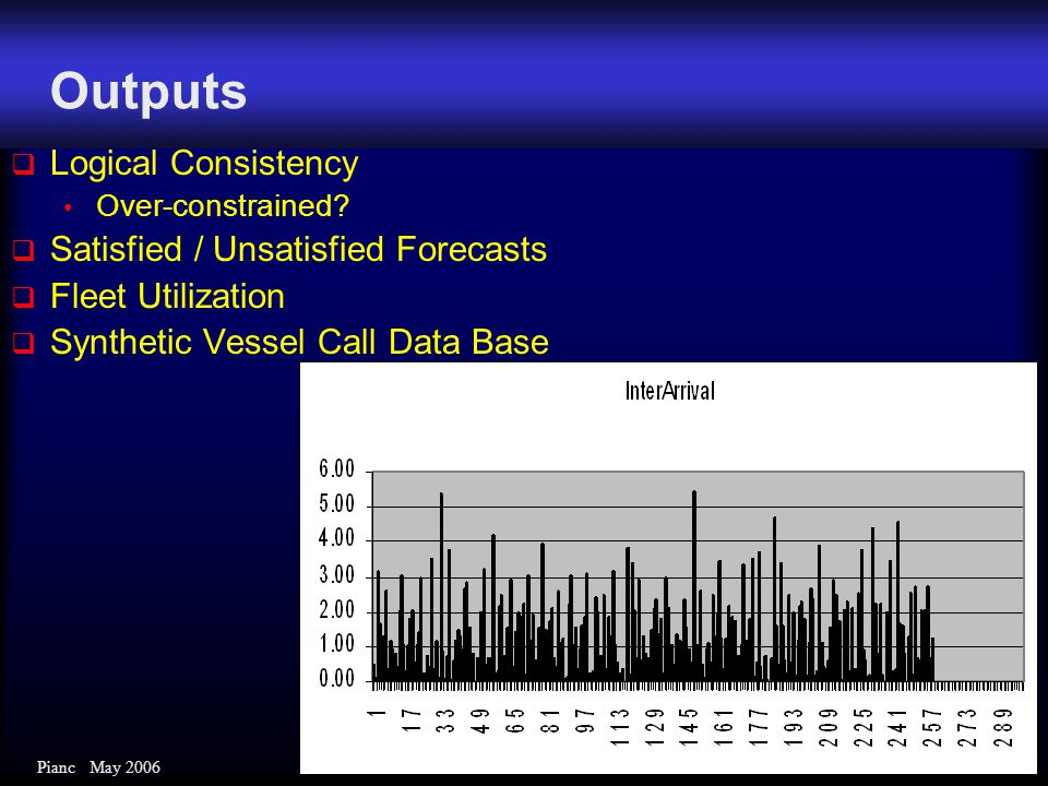 Pianc May 2006 Outputs  Logical Consistency Over-constrained?  Satisfied / Unsatisfied Forecasts  Fleet Utilization  Synthetic Vessel Call Data Ba