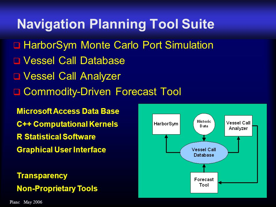 Pianc May 2006 Navigation Planning Tool Suite  HarborSym Monte Carlo Port Simulation  Vessel Call Database  Vessel Call Analyzer  Commodity-Driven