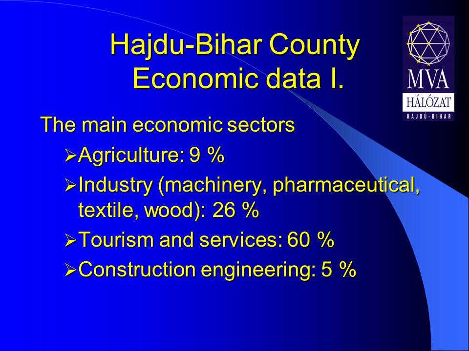 Hajdu-Bihar County Economic data I.