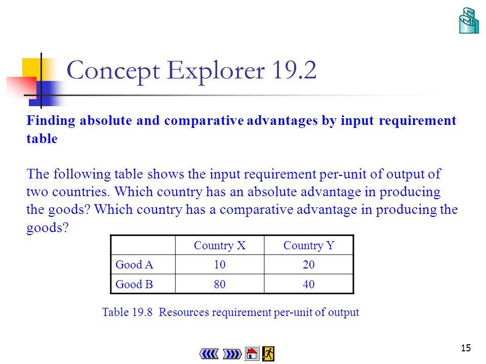 14 Progress Checkpoint 1 (a)It is the principle of comparative advantage.