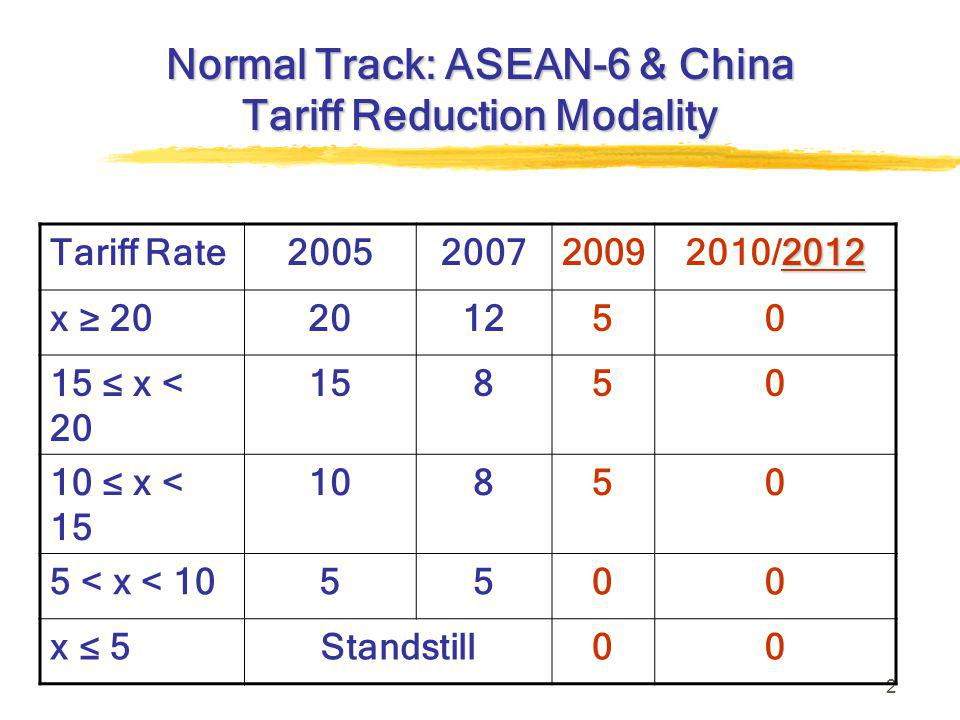 2 Normal Track: ASEAN-6 & China Tariff Reduction Modality Tariff Rate200520072009 2012 2010/2012 x ≥ 20201250 15 ≤ x < 20 15850 10 ≤ x < 15 10850 5 < x < 105500 x ≤ 5Standstill00