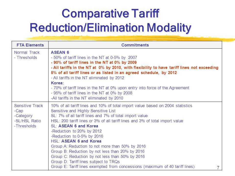 7 Comparative Tariff Reduction/Elimination Modality FTA ElementsCommitments Normal Track - Thresholds ASEAN 6 - 50% of tariff lines in the NT at 0-5% by 2007 - 90% of tariff lines in the NT at 0% by 2009 - All tariffs in the NT at 0% by 2010, with flexibility to have tariff lines not exceeding 5% of all tariff lines or as listed in an agreed schedule, by 2012 - All tariffs in the NT eliminated by 2012 Korea: - 70% of tariff lines in the NT at 0% upon entry into force of the Agreement - 95% of tariff lines in the NT at 0% by 2008 -All tariffs in the NT eliminated by 2010 Sensitive Track -Cap -Category -SL/HSL Ratio -Thresholds 10% of all tariff lines and 10% of total import value based on 2004 statistics Sensitive and Highly Sensitive List SL: 7% of all tariff lines and 7% of total import value HSL: 200 tariff lines or 3% of all tariff lines and 3% of total import value SL: ASEAN 6 and Korea -Reduction to 20% by 2012 -Reduction to 0-5% by 2016 HSL: ASEAN 6 and Korea Group A: Reduction to not more than 50% by 2016 Group B: Reduction by not less than 20% by 2016 Group C: Reduction by not less than 50% by 2016 Group D: Tariff lines subject to TRQs Group E: Tariff lines exempted from concessions (maximum of 40 tariff lines)