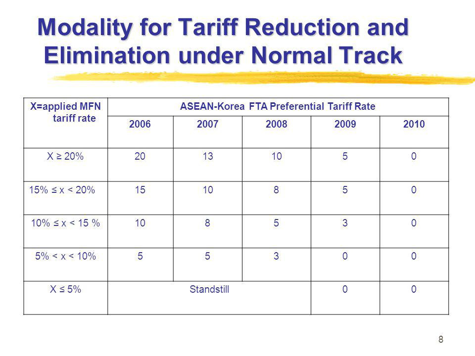 8 Modality for Tariff Reduction and Elimination under Normal Track X=applied MFN tariff rate ASEAN-Korea FTA Preferential Tariff Rate 20062007200820092010 X ≥ 20%20131050 15% ≤ x < 20%1510850 10% ≤ x < 15 %108530 5% < x < 10%55300 X ≤ 5%Standstill00