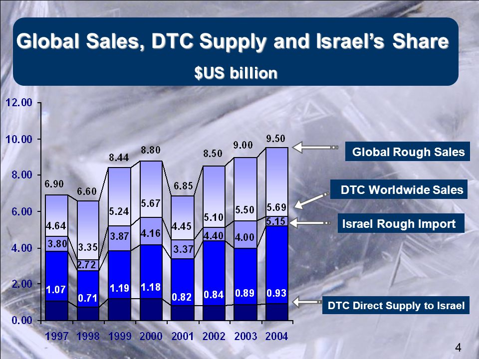 DTC Direct Supply to Israel Israel Rough Import DTC Worldwide Sales Global Rough Sales Global Sales, DTC Supply and Israel's Share Global Sales, DTC Supply and Israel's Share $US billion 3.37 4