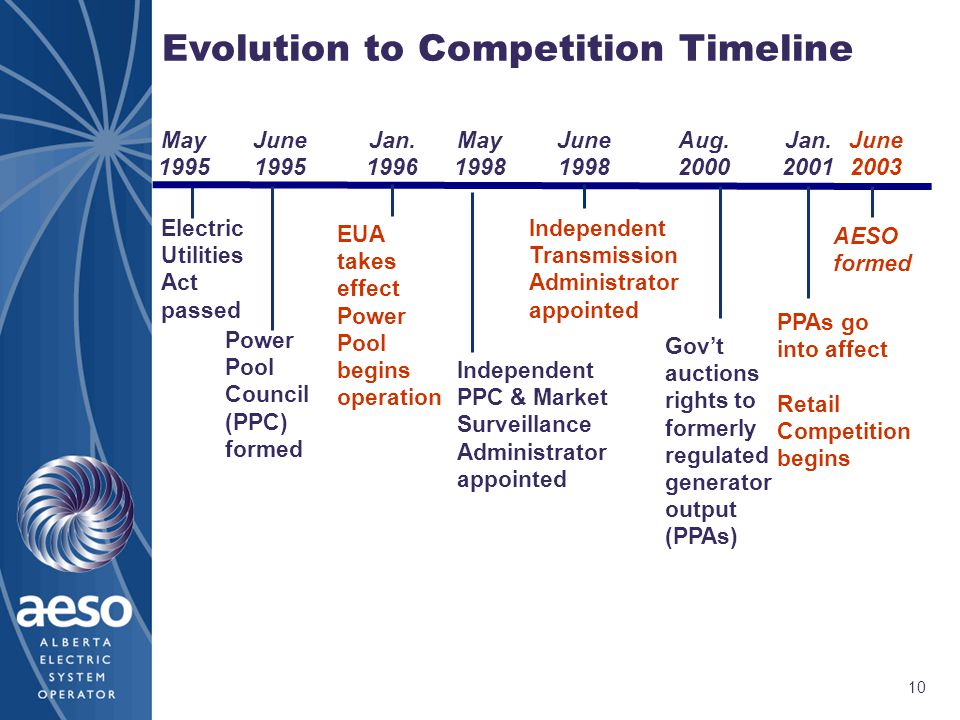 10 Evolution to Competition Timeline Electric Utilities Act passed May 1995 June 1995 Jan.