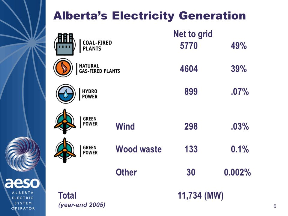 6 Alberta's Electricity Generation Net to grid 577049% 460439% 899.07% Wind 298.03% Wood waste 1330.1% Other 30 0.002% Total 11,734 (MW) (year-end 2005)