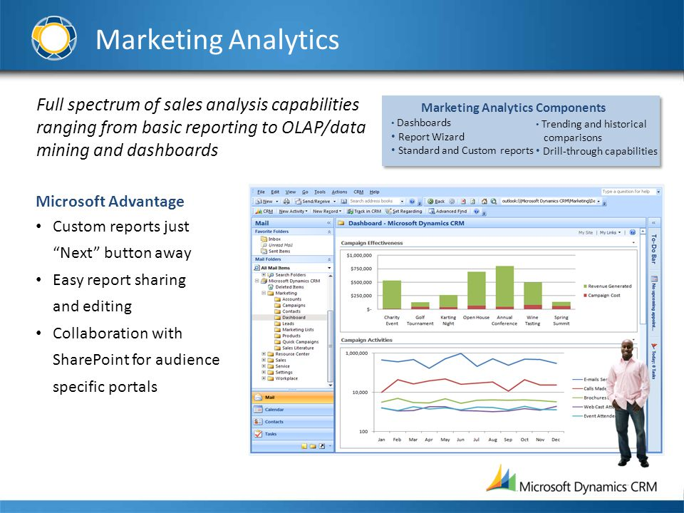 Marketing Analytics Full spectrum of sales analysis capabilities ranging from basic reporting to OLAP/data mining and dashboards Microsoft Advantage C