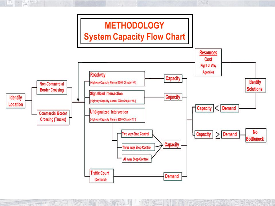METHODOLOGY System Capacity Flow Chart