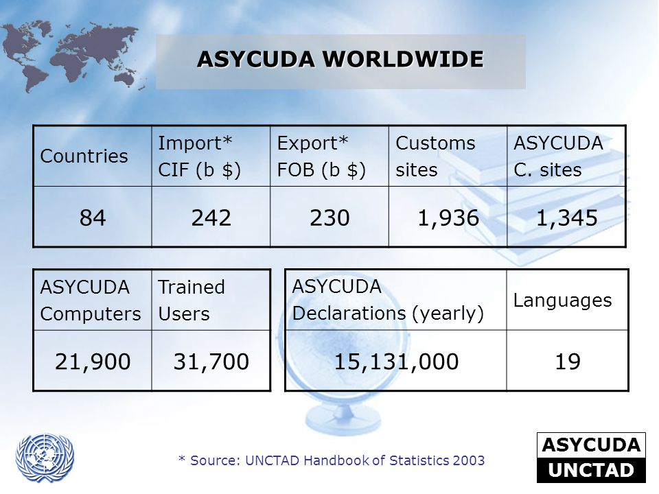 ASYCUDA UNCTAD Countries Import* CIF (b $) Export* FOB (b $) Customs sites ASYCUDA C. sites 842422301,9361,345 ASYCUDA Computers Trained Users 21,9003