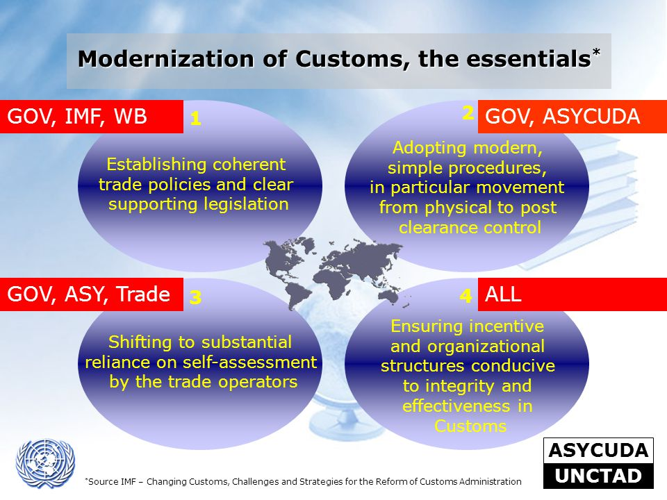 ASYCUDA UNCTAD Establishing coherent trade policies and clear supporting legislation Adopting modern, simple procedures, in particular movement from p