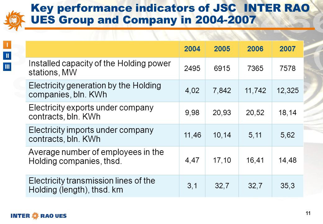 I II III 11 2004200520062007 Installed capacity of the Holding power stations, MW 2495691573657578 Electricity generation by the Holding companies, bl