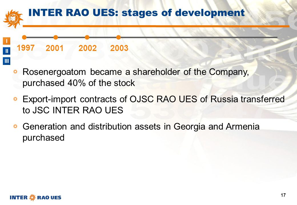 I II III 17 1997 200120022003 INTER RAO UES: stages of development Rosenergoatom became a shareholder of the Company, purchased 40% of the stock Expor