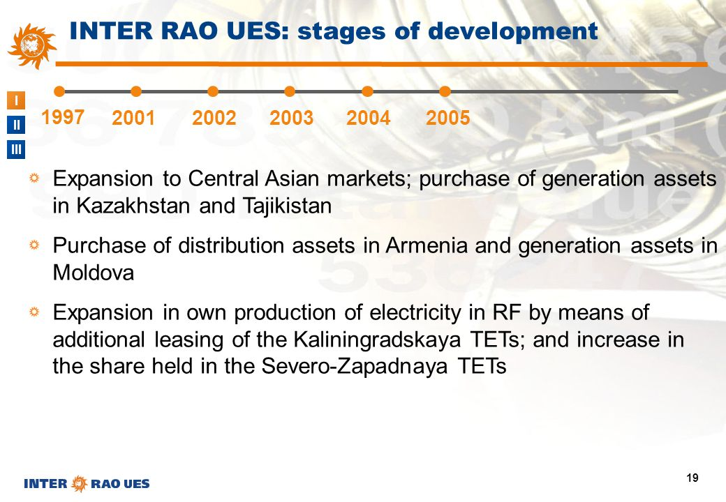 I II III 19 1997 20012002200320042005 INTER RAO UES: stages of development Expansion to Central Asian markets; purchase of generation assets in Kazakh