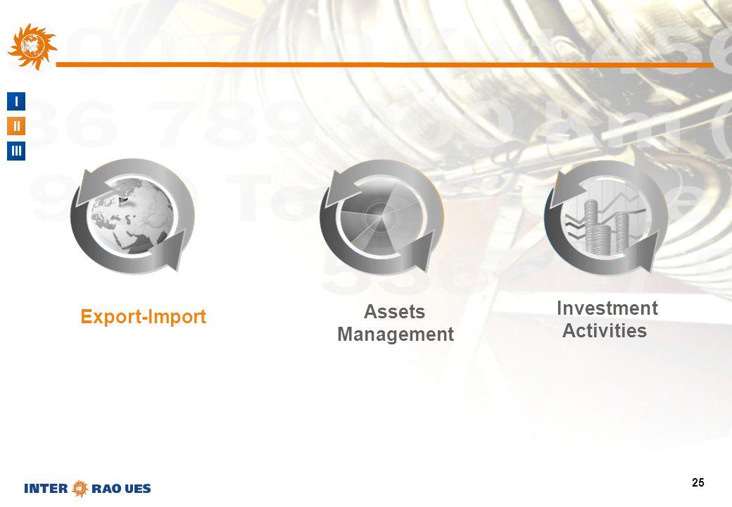 I II III 25 Assets Management Investment Activities Export-Import