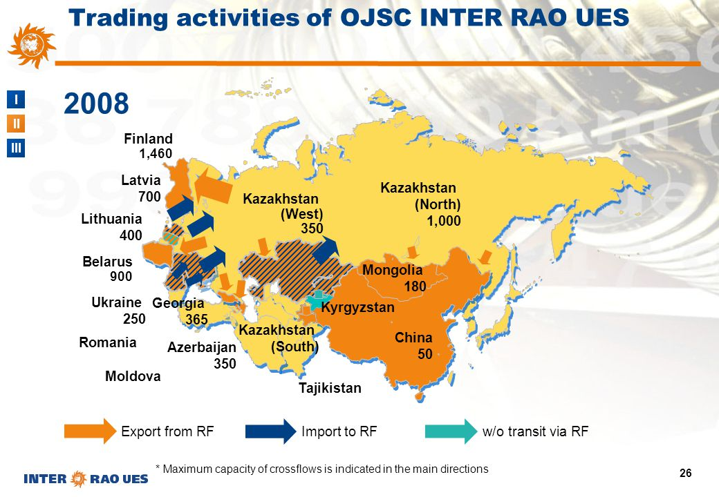 I II III 26 Trading activities of OJSC INTER RAO UES 2008 * Maximum capacity of crossflows is indicated in the main directions Import to RF Export fro