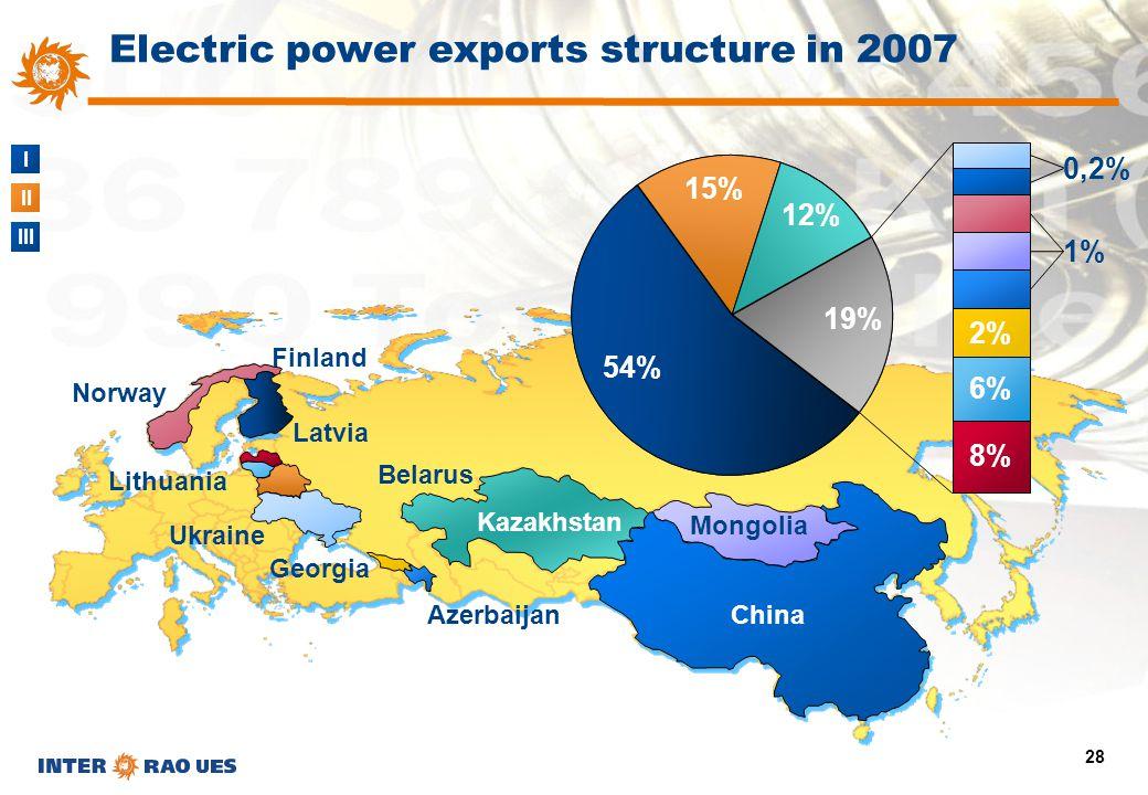 I II III 28 Azerbaijan Georgia Norway Lithuania Finland Ukraine Belarus Latvia Kazakhstan China Mongolia 54% 15% 12% 19% 8% 6% 2% 1% 0,2% Electric pow