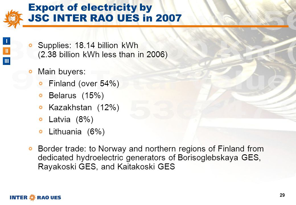 I II III 29 Export of electricity by JSC INTER RAO UES in 2007 Supplies: 18.14 billion kWh (2.38 billion kWh less than in 2006) Main buyers: Finland (