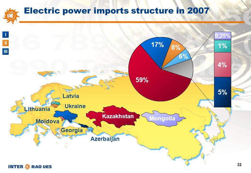I II III 32 Azerbaijan Georgia Lithuania Mongolia Moldova Kazakhstan Latvia 59% 17% Ukraine 8% 6% 5% 4% 1% 0,25% Electric power imports structure in 2