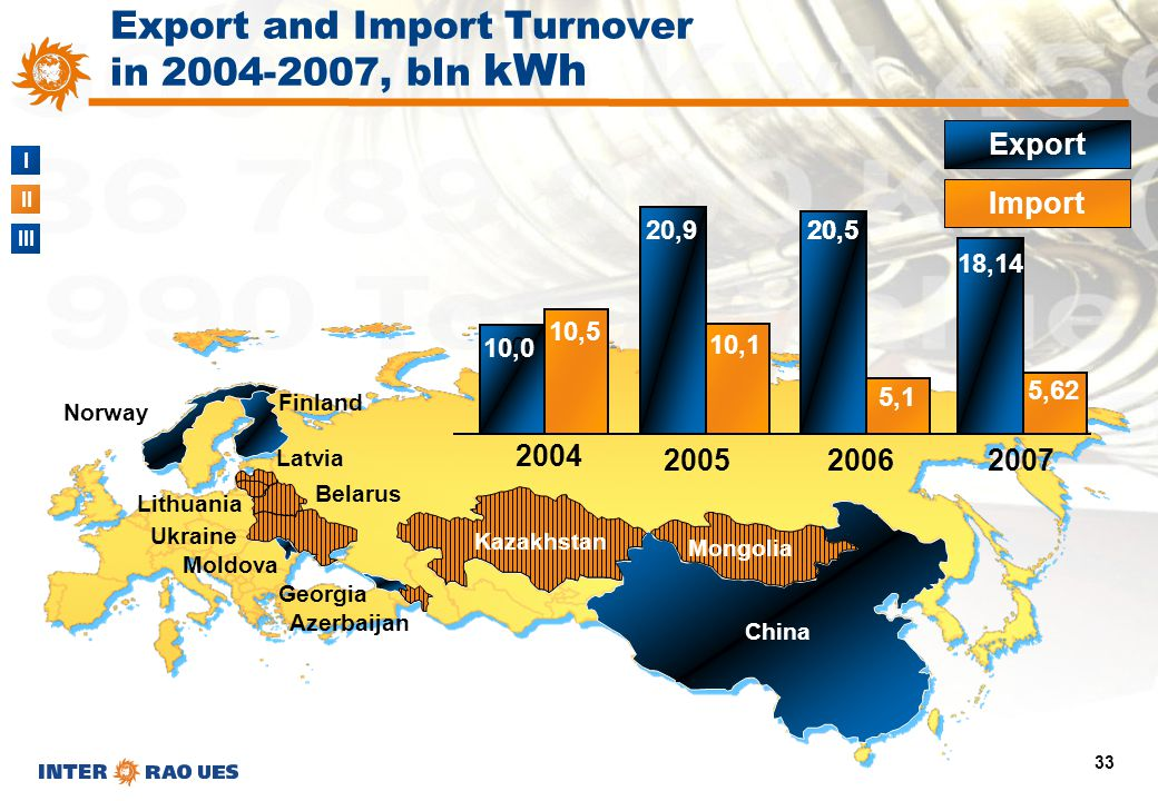 I II III 33 China Azerbaijan Georgia Moldova Norway Finland Belarus Latvia Lithuania Ukraine 10 20052006 Export Import Kazakhstan Mongolia 10,0 10,5 2
