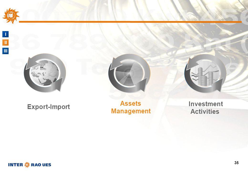 I II III 35 Assets Management Investment Activities Export-Import