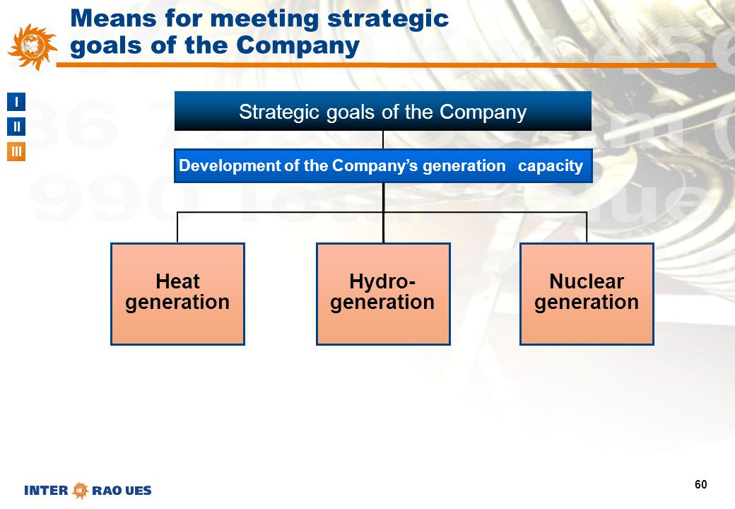 I II III 60 Means for meeting strategic goals of the Company Development of the Company's generation capacity Strategic goals of the Company Heat gene