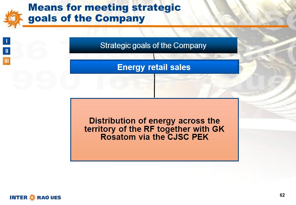 I II III 62 Distribution of energy across the territory of the RF together with GK Rosatom via the CJSC PEK Means for meeting strategic goals of the C
