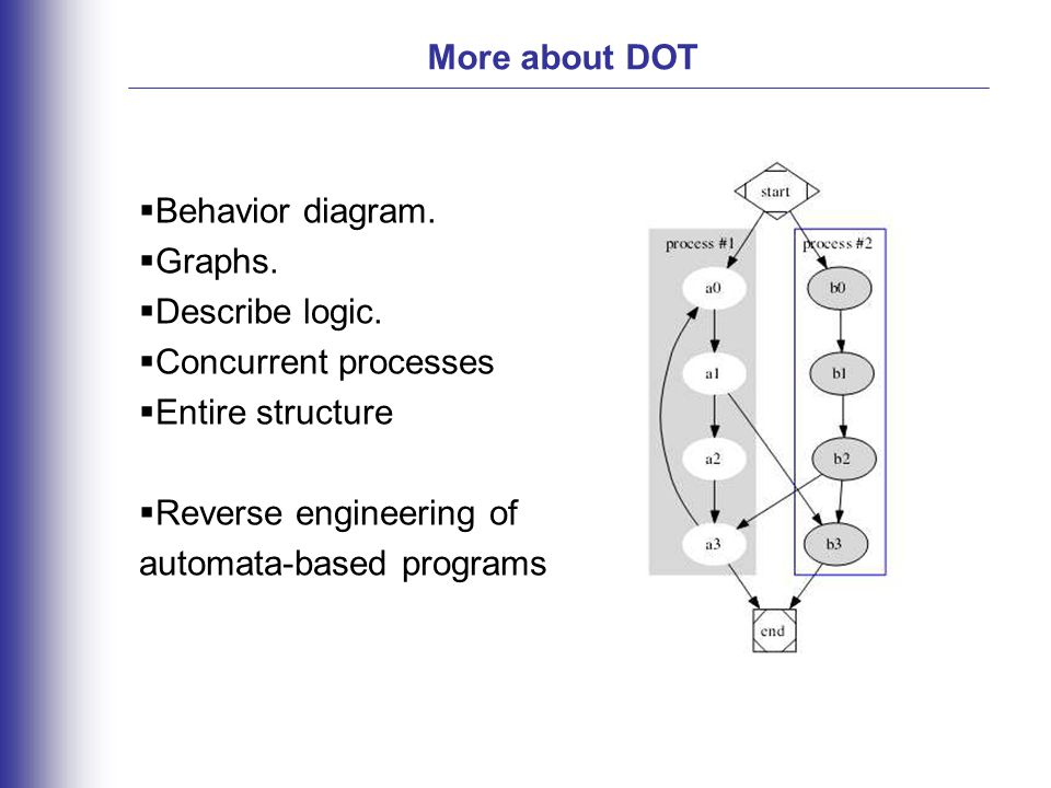More about DOT  Behavior diagram.  Graphs.  Describe logic.