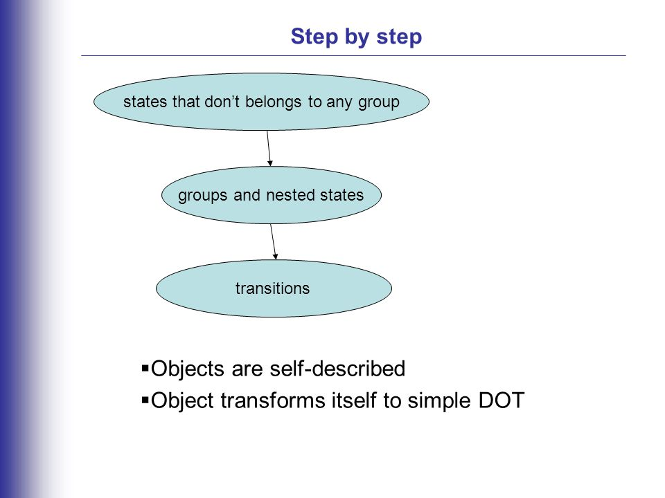 Step by step states that don't belongs to any group groups and nested states transitions  Objects are self-described  Object transforms itself to simple DOT