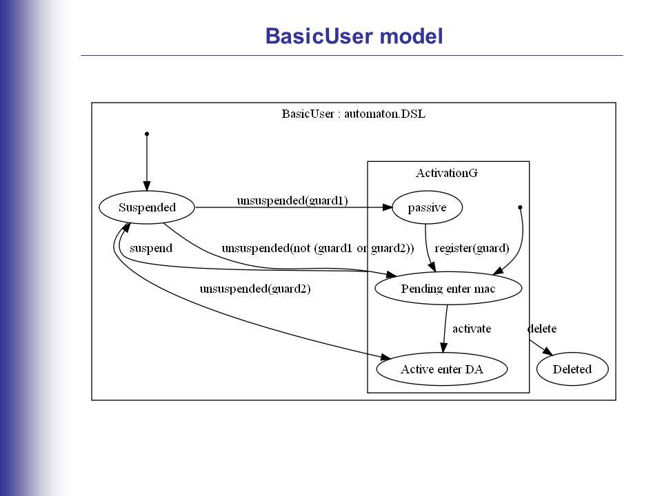 BasicUser model