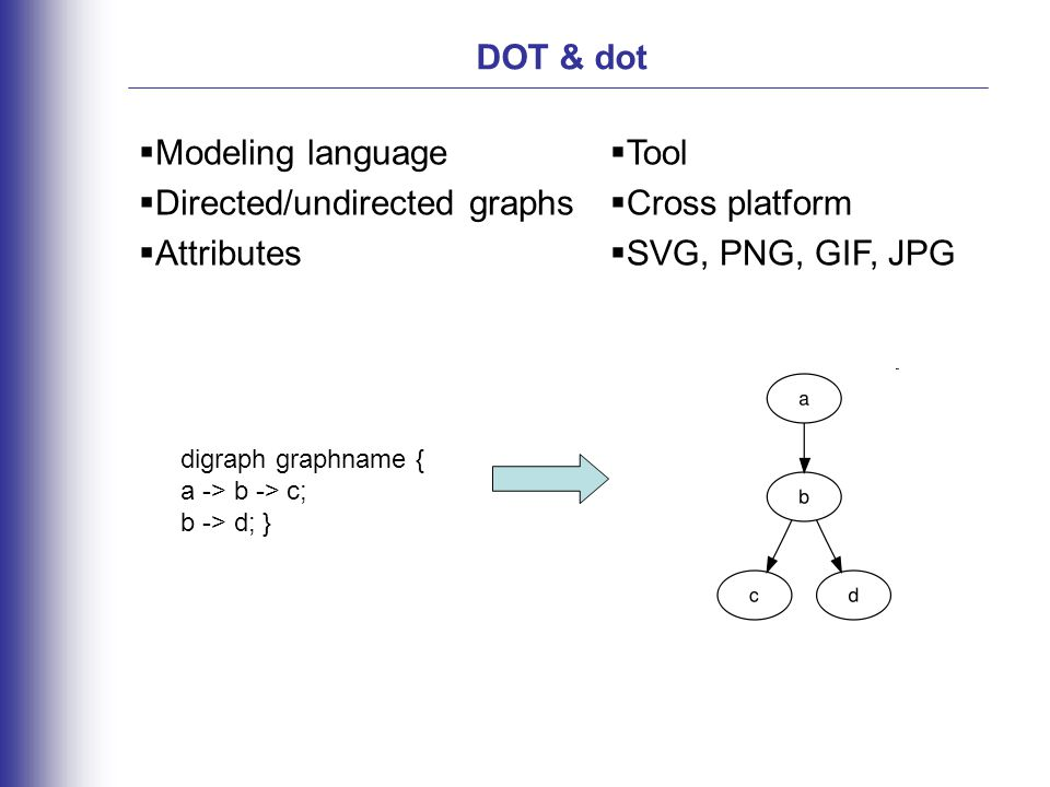 DOT & dot  Modeling language  Directed/undirected graphs  Attributes  Tool  Cross platform  SVG, PNG, GIF, JPG digraph graphname { a -> b -> c; b -> d; }