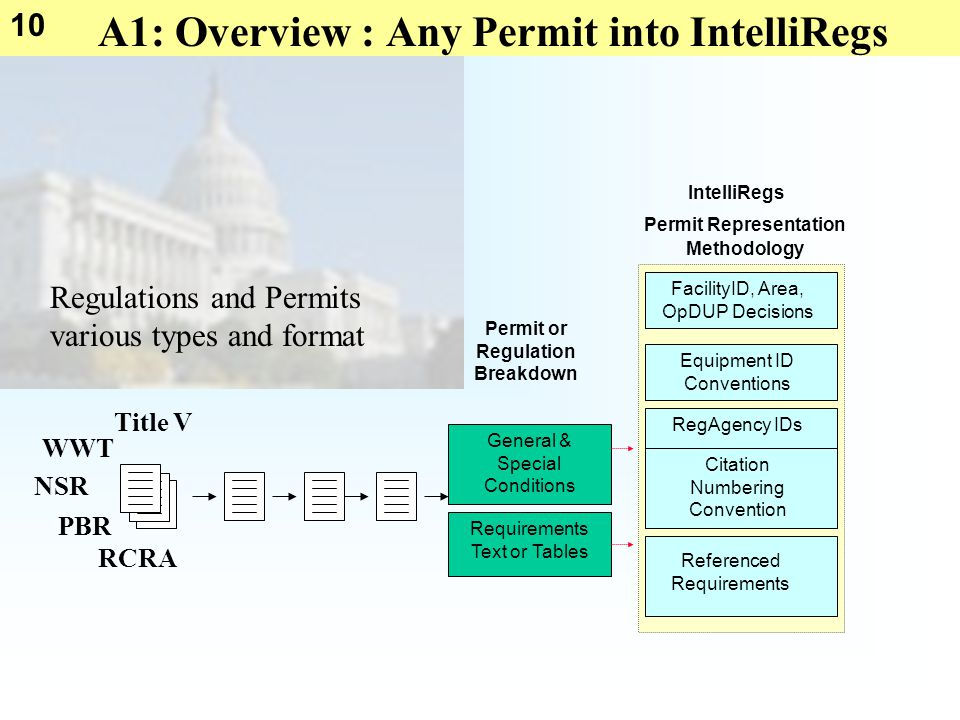 10 A1: Overview : Any Permit into IntelliRegs Permit or Regulation Breakdown General & Special Conditions Requirements Text or Tables Referenced Requi