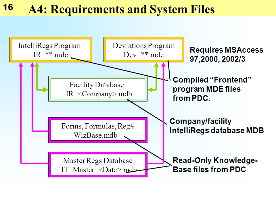 16 IT_Master_.mdb Master Regs DatabaseForms, Formulas, Reg# WizBase.mdb Facility Database IR_.mdb Deviations Program Dev_**.mde IntelliRegs Program IR_**.mde A4: Requirements and System Files Requires MSAccess 97,2000, 2002/3 Company/facility IntelliRegs database MDB Read-Only Knowledge- Base files from PDC Compiled Frontend program MDE files from PDC.