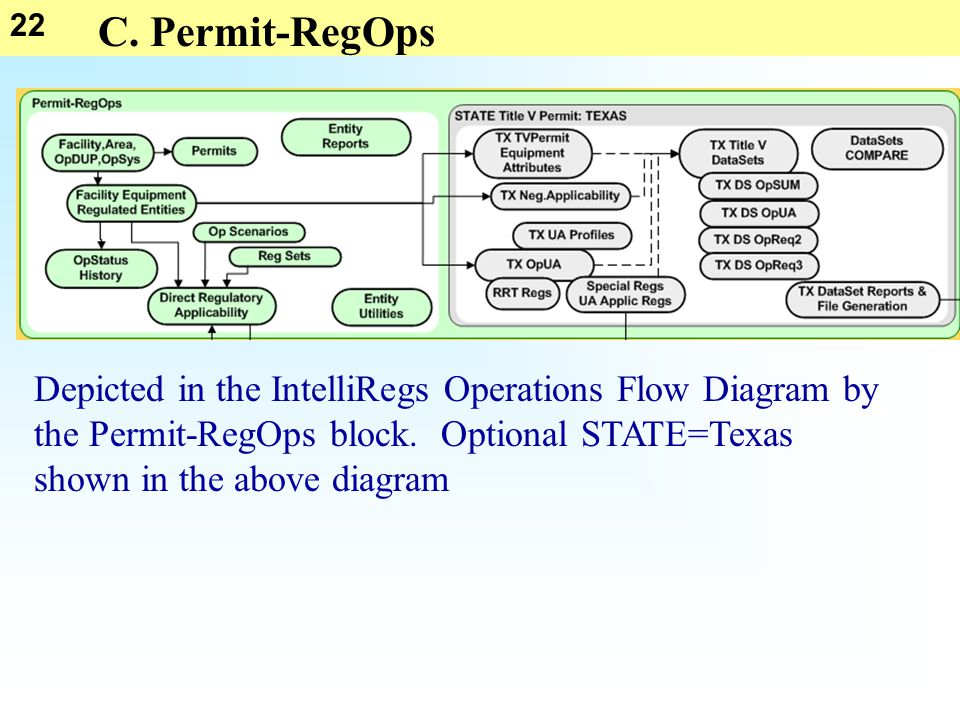 22 C. Permit-RegOps Depicted in the IntelliRegs Operations Flow Diagram by the Permit-RegOps block. Optional STATE=Texas shown in the above diagram